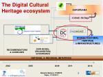 the digital cultural heritage ecosystem