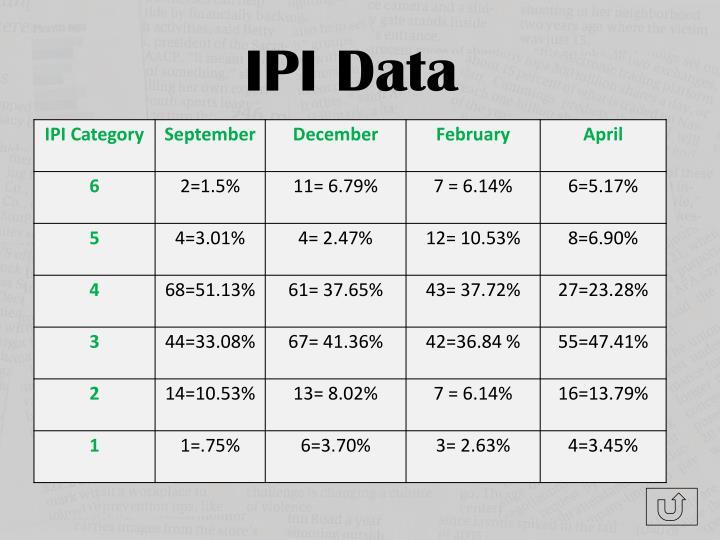 IPI Data