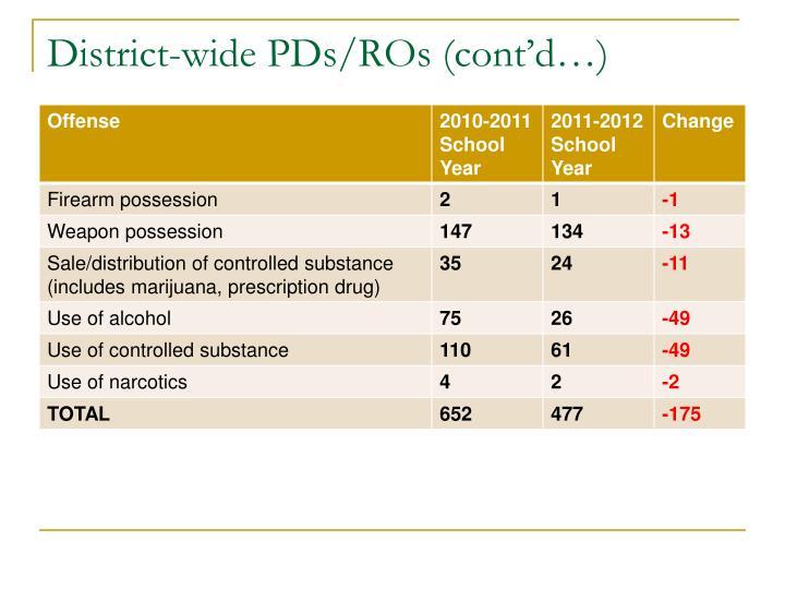 District-wide PDs/ROs (cont'd…)