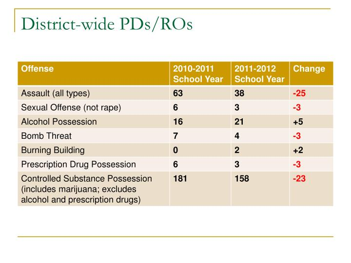 District-wide PDs/ROs