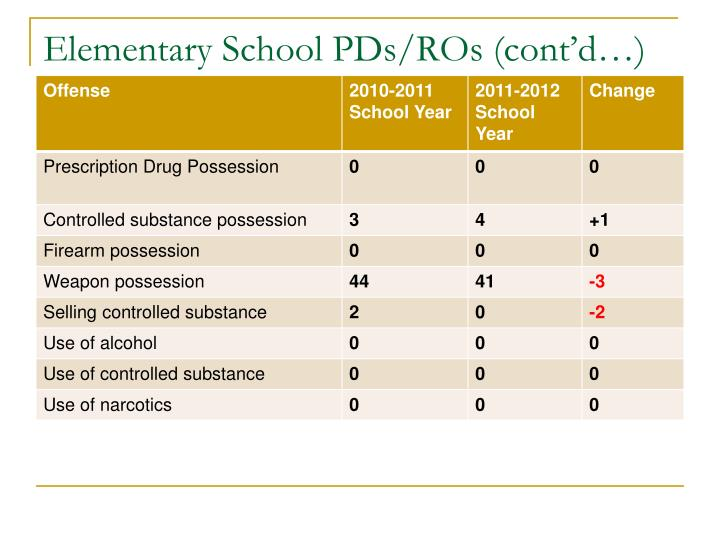 Elementary School PDs/ROs (cont'd…)