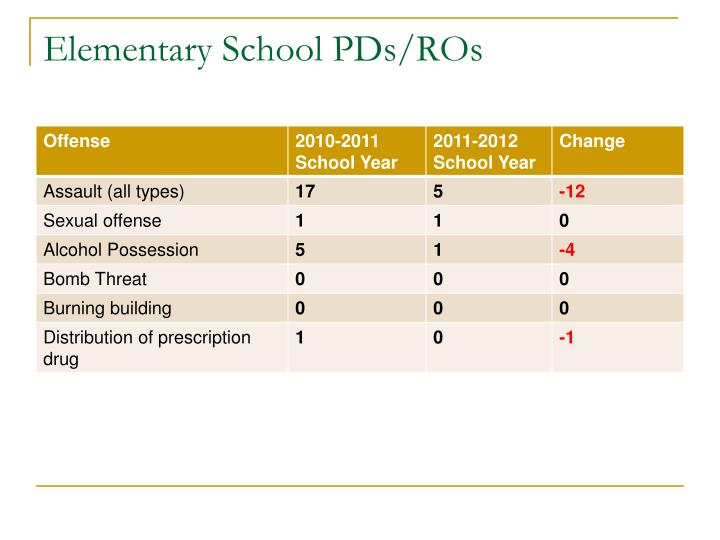 Elementary School PDs/ROs