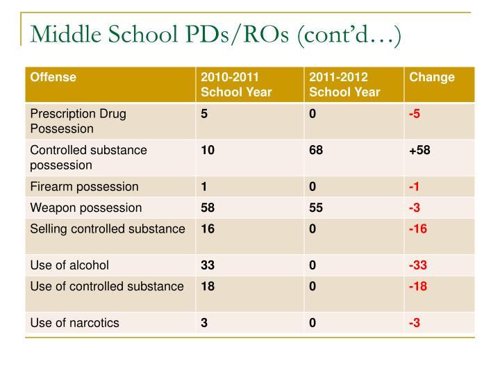 Middle School PDs/ROs (cont'd…)