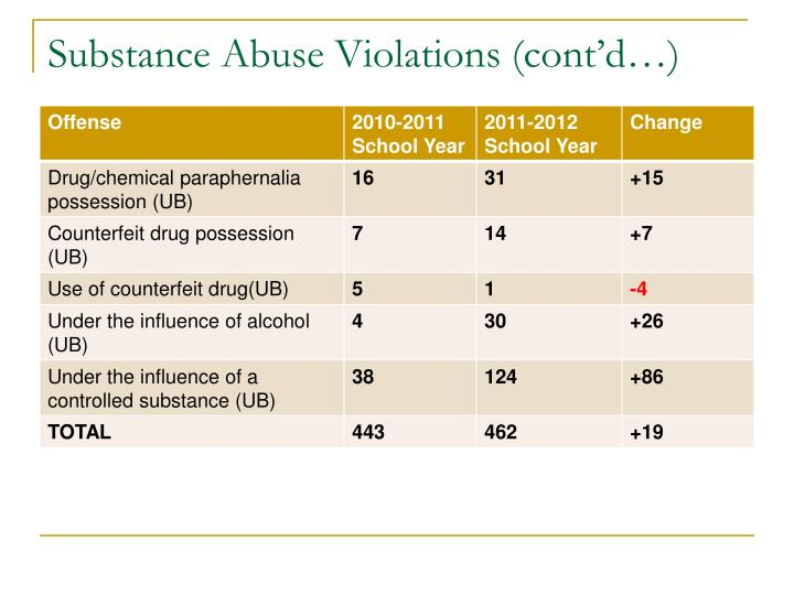 Substance Abuse Violations (cont'd…)