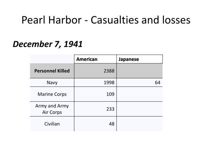 Pearl Harbor - Casualties and losses