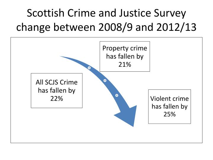 Scottish Crime and Justice Survey change between 2008/9 and 2012/13