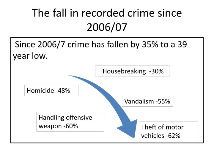 The fall in recorded crime since 2006 07