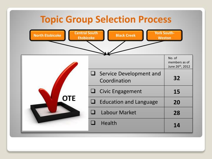 Topic Group Selection Process