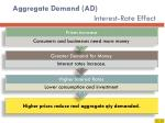 aggregate demand ad interest rate effect