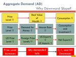 aggregate demand ad why downward slope3