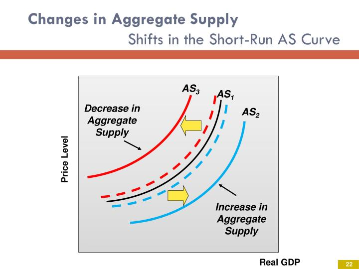 Changes in Aggregate Supply
