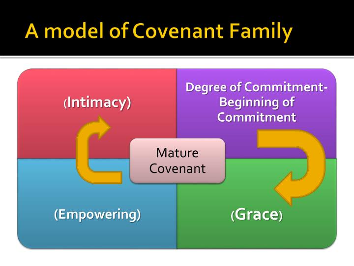 A model of Covenant Family