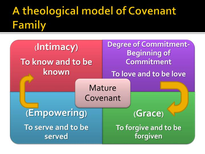 A theological model of Covenant Family