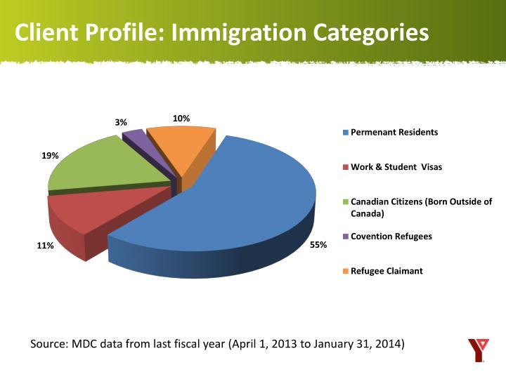 Client Profile: Immigration Categories
