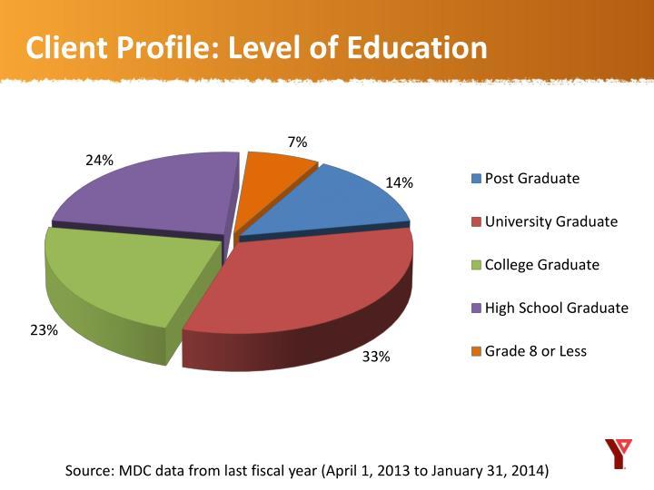 Client Profile: Level of Education