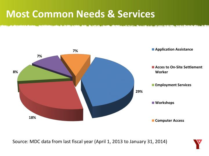 Most Common Needs & Services