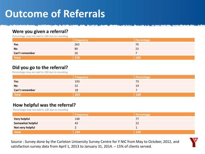 Outcome of Referrals