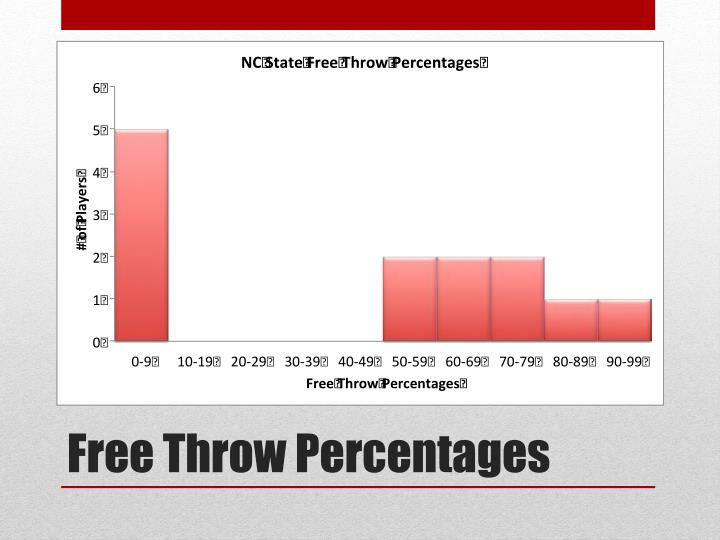 Free Throw Percentages