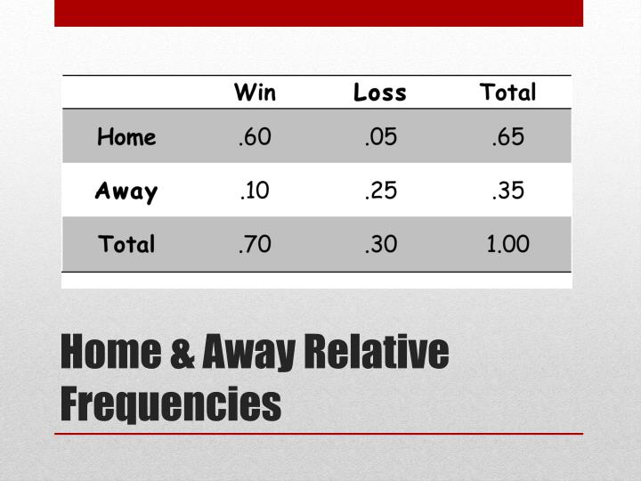Home & Away Relative Frequencies