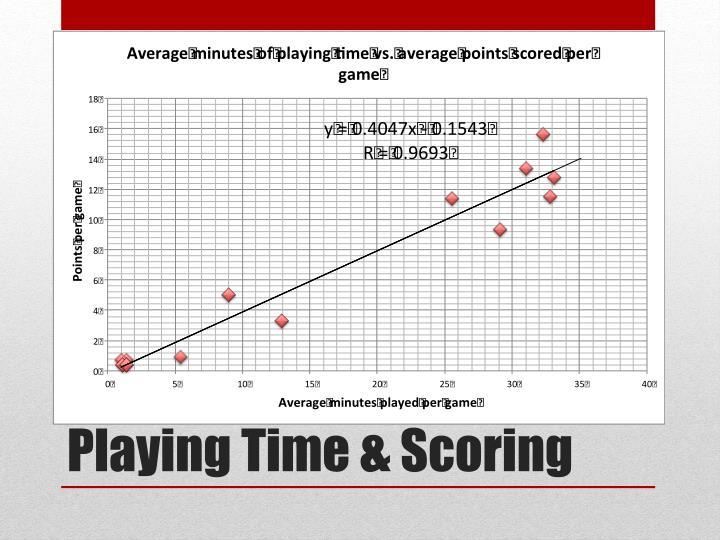 Playing Time & Scoring