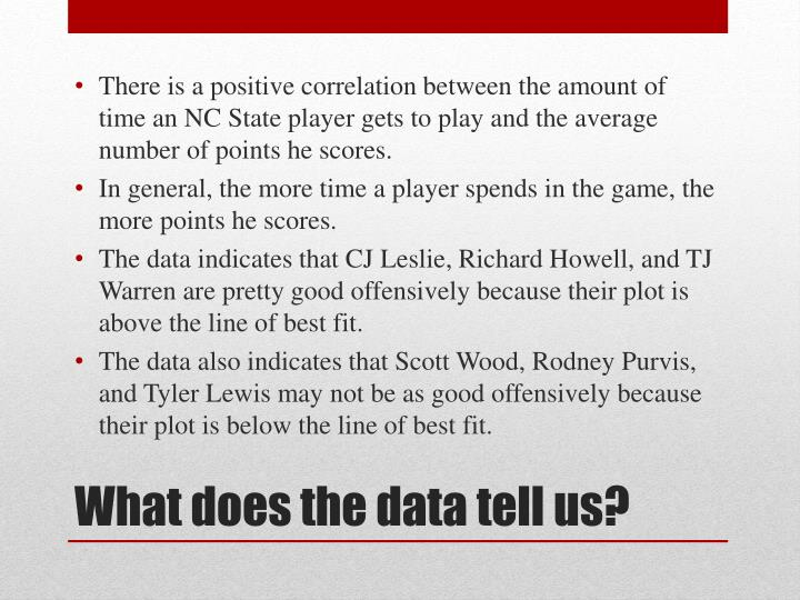 There is a positive correlation between the amount of time an NC State player gets to play and the average number of points he scores.