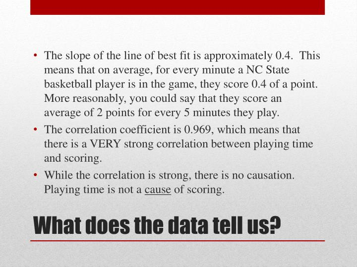 The slope of the line of best fit is approximately 0.4.  This means that on average, for every minute a NC State basketball player is in the game, they score 0.4 of a point.  More reasonably, you could say that they score an average of 2 points for every 5 minutes they play.