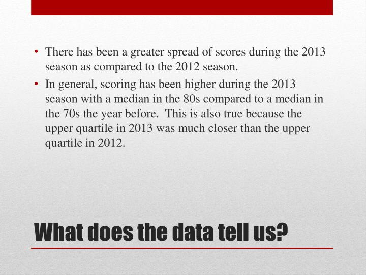There has been a greater spread of scores during the 2013 season as compared to the 2012 season.
