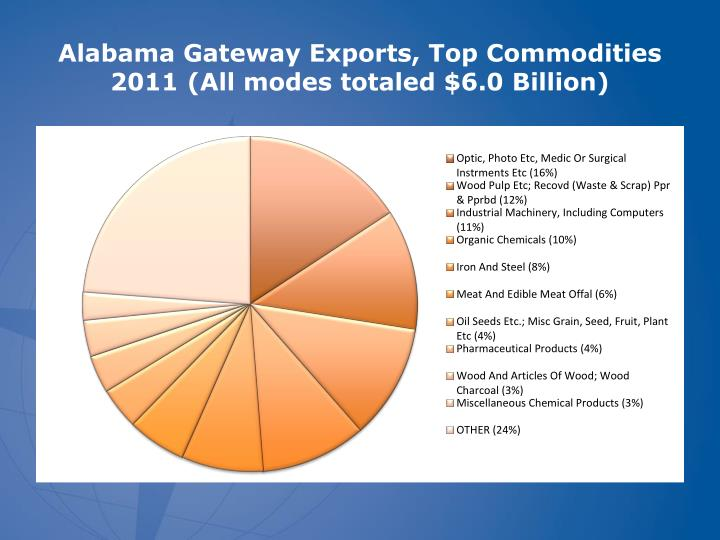 Alabama Gateway Exports, Top Commodities 2011 (All modes totaled $6.0 Billion)