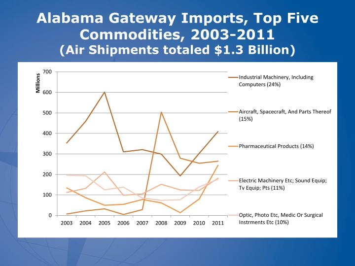 Alabama Gateway Imports, Top Five Commodities, 2003-2011