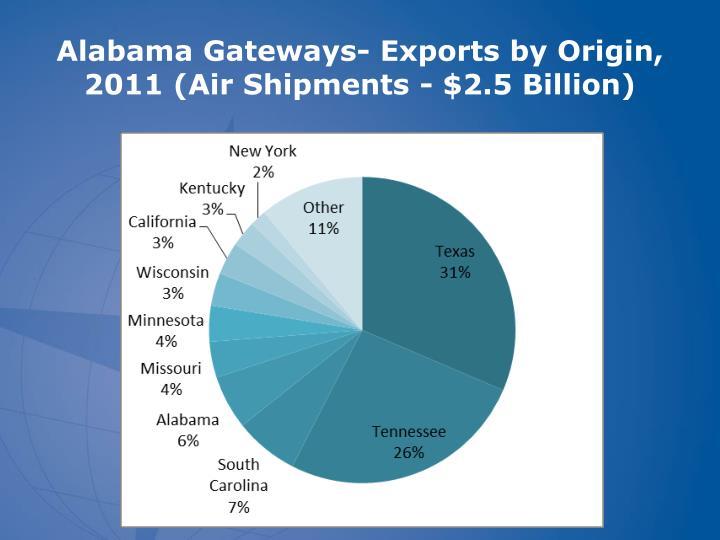 Alabama Gateways- Exports by Origin, 2011 (Air Shipments - $2.5 Billion)