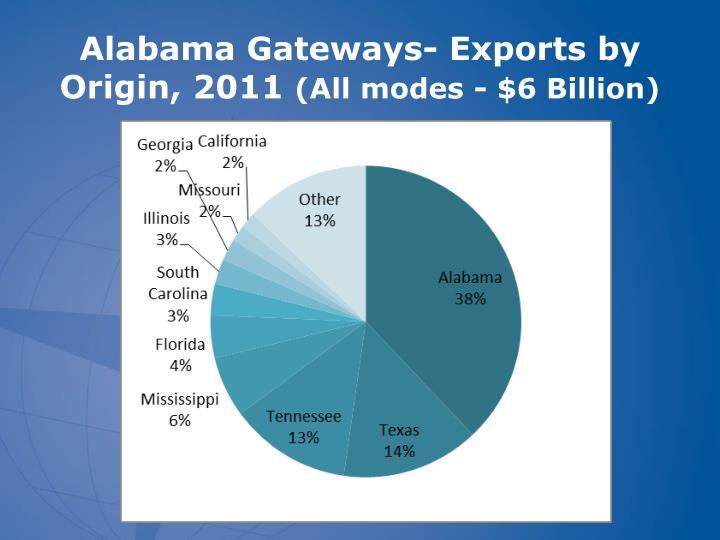 Alabama Gateways- Exports by Origin, 2011