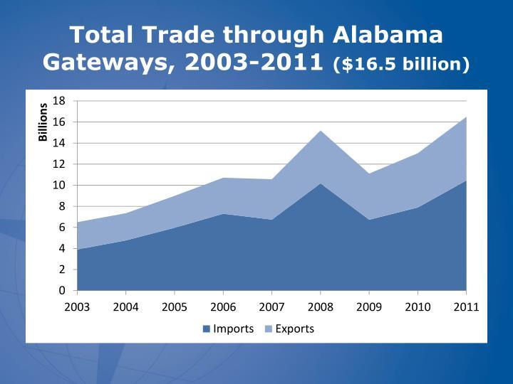Total Trade through Alabama Gateways, 2003-2011