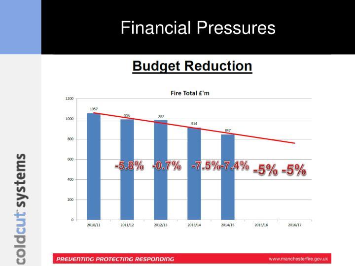 Financial Pressures