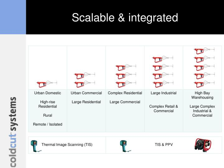 Scalable & integrated
