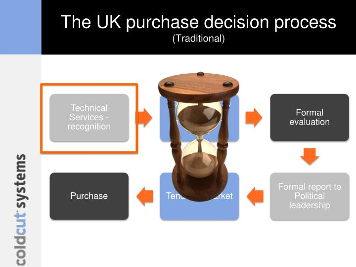 The UK purchase decision process