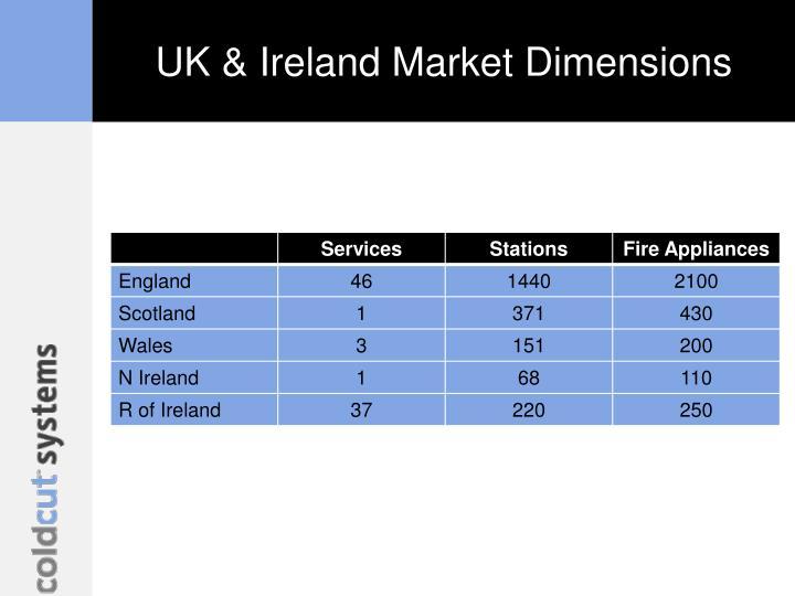 UK & Ireland Market Dimensions