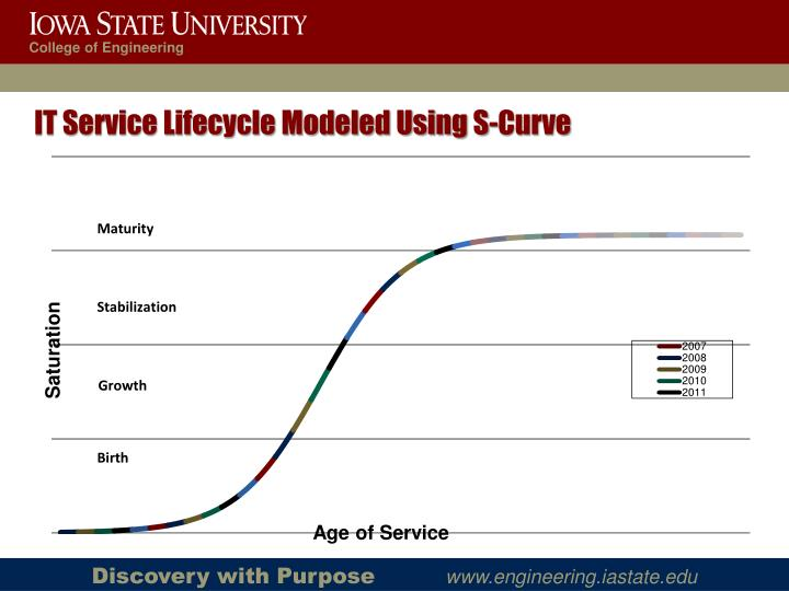 IT Service Lifecycle Modeled Using S-Curve