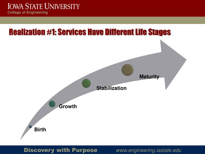 Realization #1: Services Have Different Life Stages