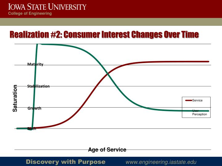 Realization #2: Consumer Interest Changes Over Time