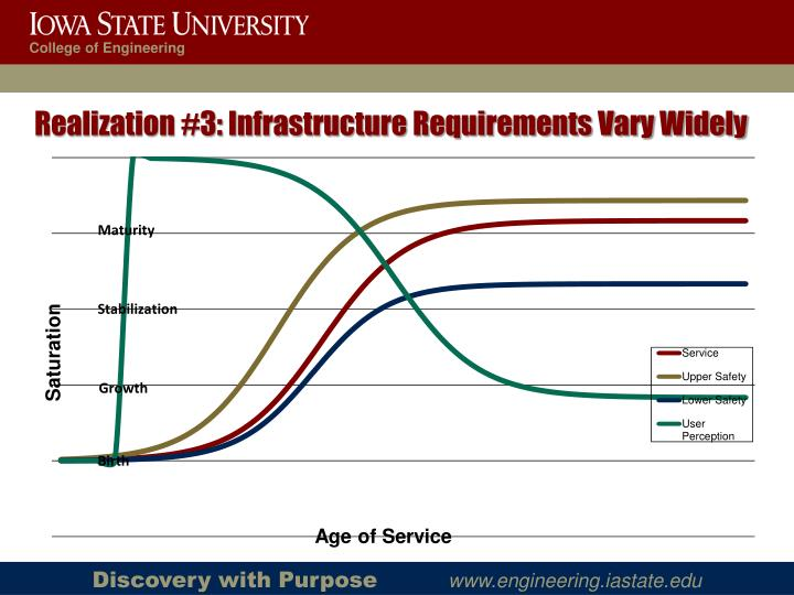 Realization #3: Infrastructure Requirements Vary Widely