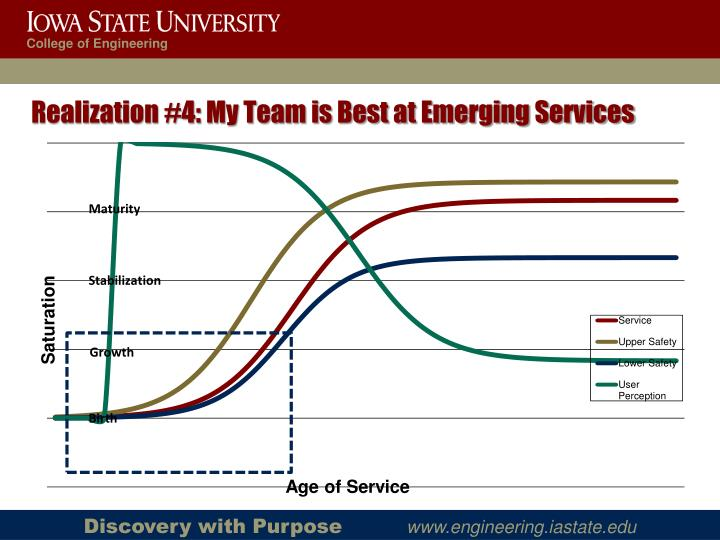 Realization #4: My Team is Best at Emerging Services