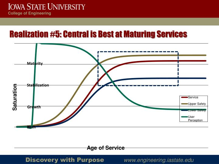 Realization #5: Central is Best at Maturing Services
