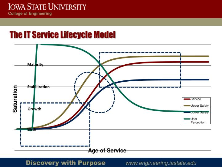 The IT Service Lifecycle Model