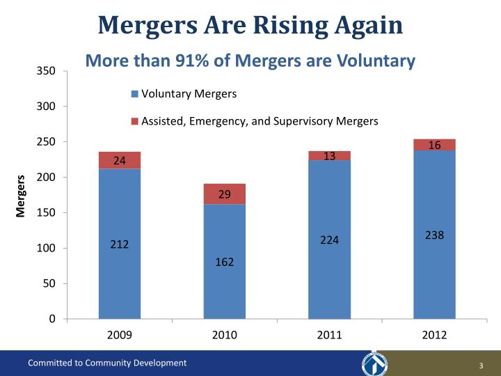 Mergers Are Rising Again