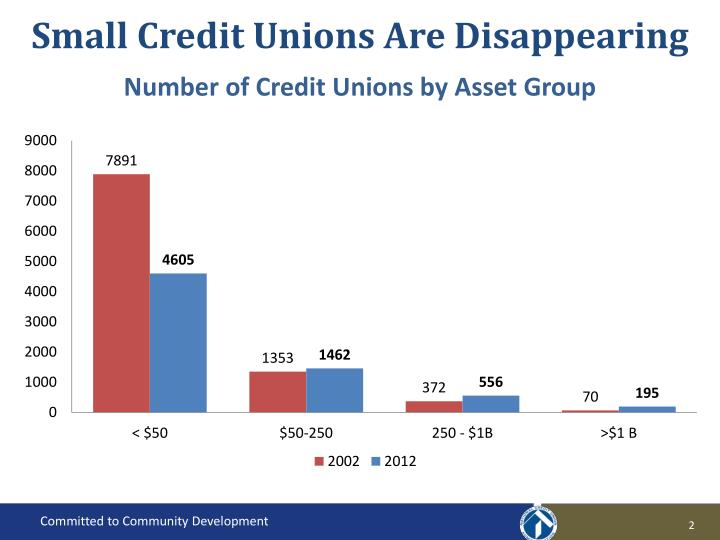 Small credit unions are disappearing