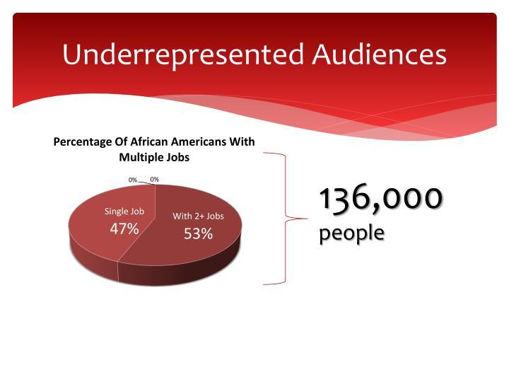 Underrepresented Audiences