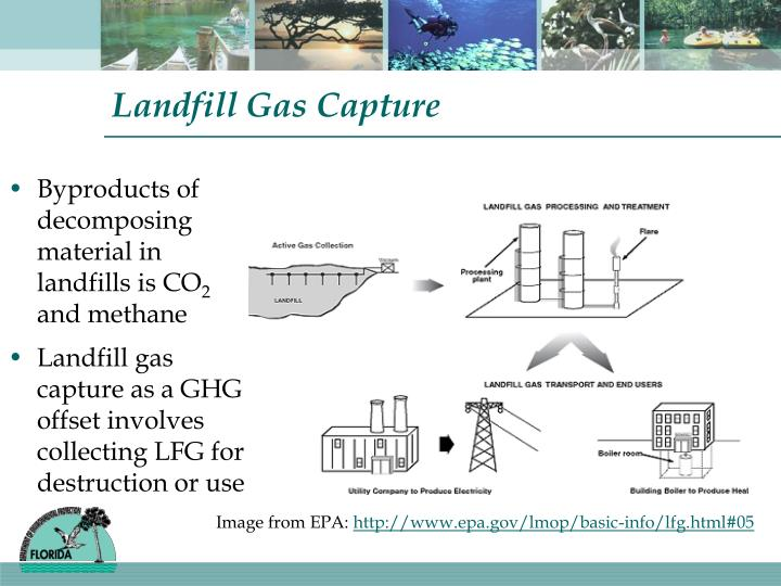 Landfill Gas Capture