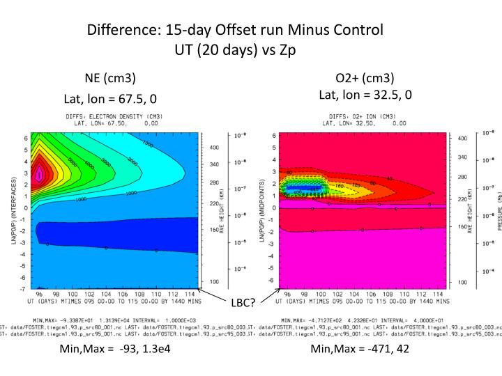 Difference: 15-day Offset run Minus Control