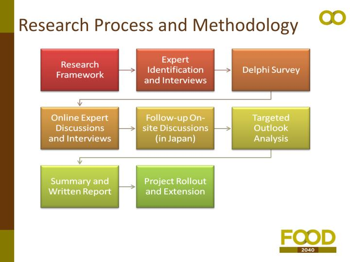Research Process and Methodology