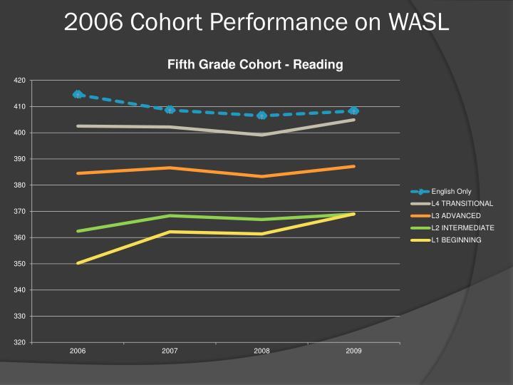 2006 Cohort Performance on WASL